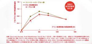 食後の血清尿酸値変化量グラフ